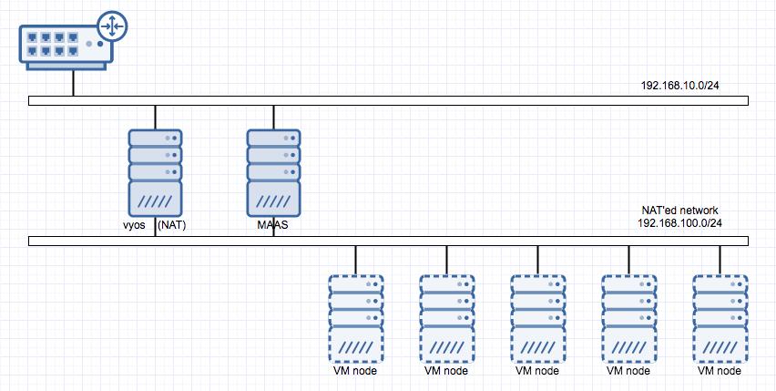maas-network